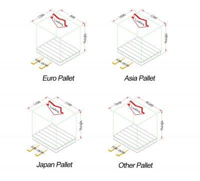 Các loại pallet tiêu chuẩn